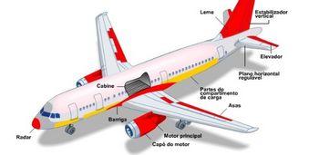 peças de aeronaves